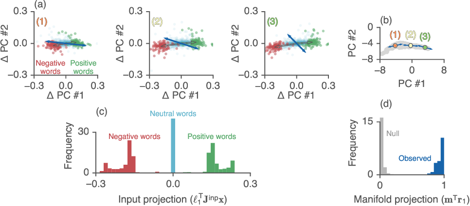 Figure 4 for Reverse engineering recurrent networks for sentiment classification reveals line attractor dynamics
