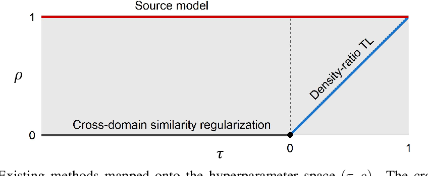 Figure 1 for A General Class of Transfer Learning Regression without Implementation Cost