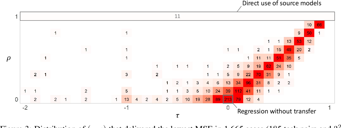 Figure 4 for A General Class of Transfer Learning Regression without Implementation Cost