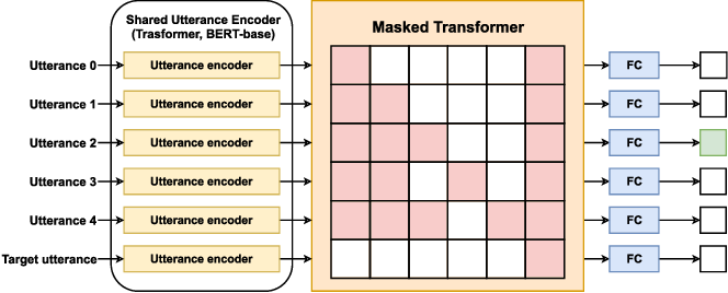 Figure 3 for Who did They Respond to? Conversation Structure Modeling using Masked Hierarchical Transformer
