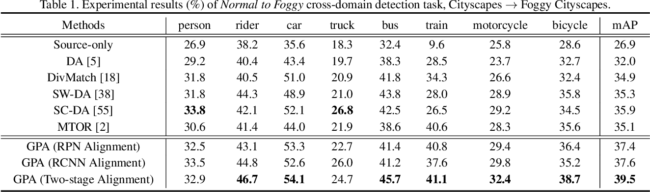 Figure 2 for Cross-domain Detection via Graph-induced Prototype Alignment