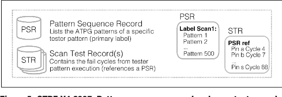 Figure 5 from Employing the STDF V4-2007 Standard for Scan