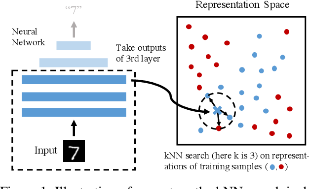 Figure 1 for Defending Against Adversarial Examples with K-Nearest Neighbor