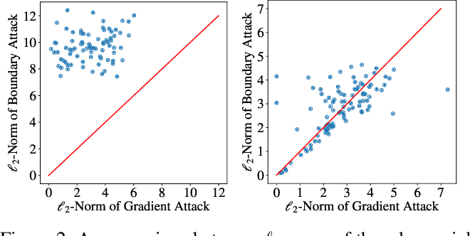 Figure 4 for Defending Against Adversarial Examples with K-Nearest Neighbor