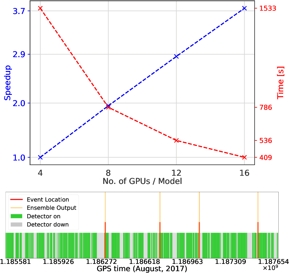 Figure 2 for Confluence of Artificial Intelligence and High Performance Computing for Accelerated, Scalable and Reproducible Gravitational Wave Detection