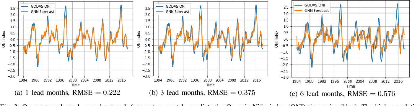 Figure 3 for The World as a Graph: Improving El Niño Forecasts with Graph Neural Networks