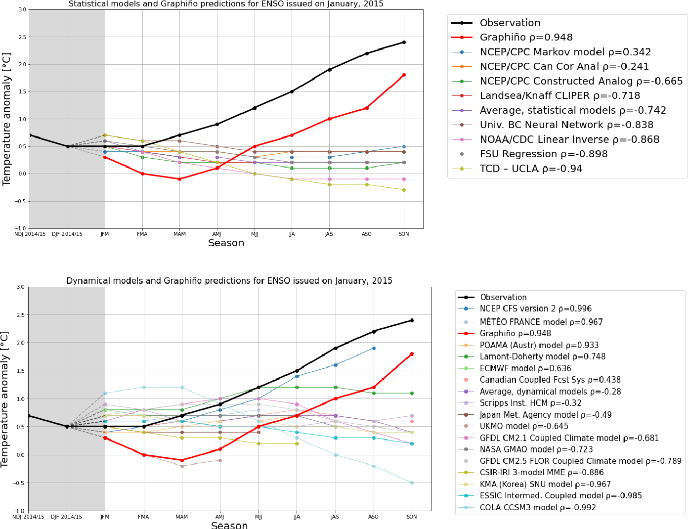Figure 4 for The World as a Graph: Improving El Niño Forecasts with Graph Neural Networks