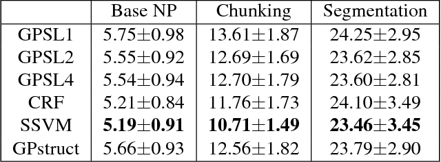 Figure 3 for Gaussian Process Pseudo-Likelihood Models for Sequence Labeling