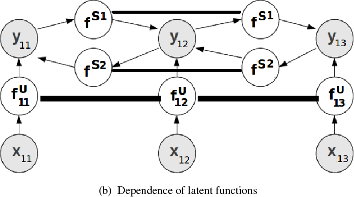 Figure 1 for Gaussian Process Pseudo-Likelihood Models for Sequence Labeling