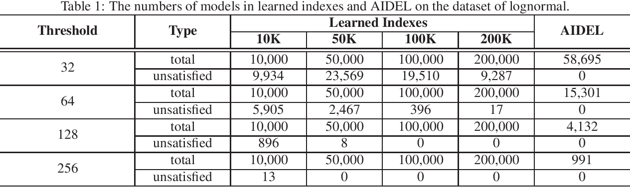 Figure 2 for A Scalable Learned Index Scheme in Storage Systems