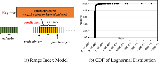 Figure 1 for A Scalable Learned Index Scheme in Storage Systems