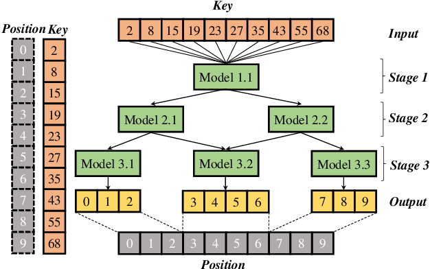 Figure 3 for A Scalable Learned Index Scheme in Storage Systems