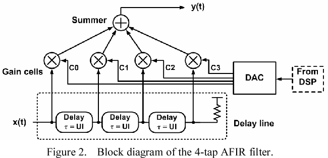An adaptive 4-tap analog FIR equalizer for 10-Gb/s over backplane