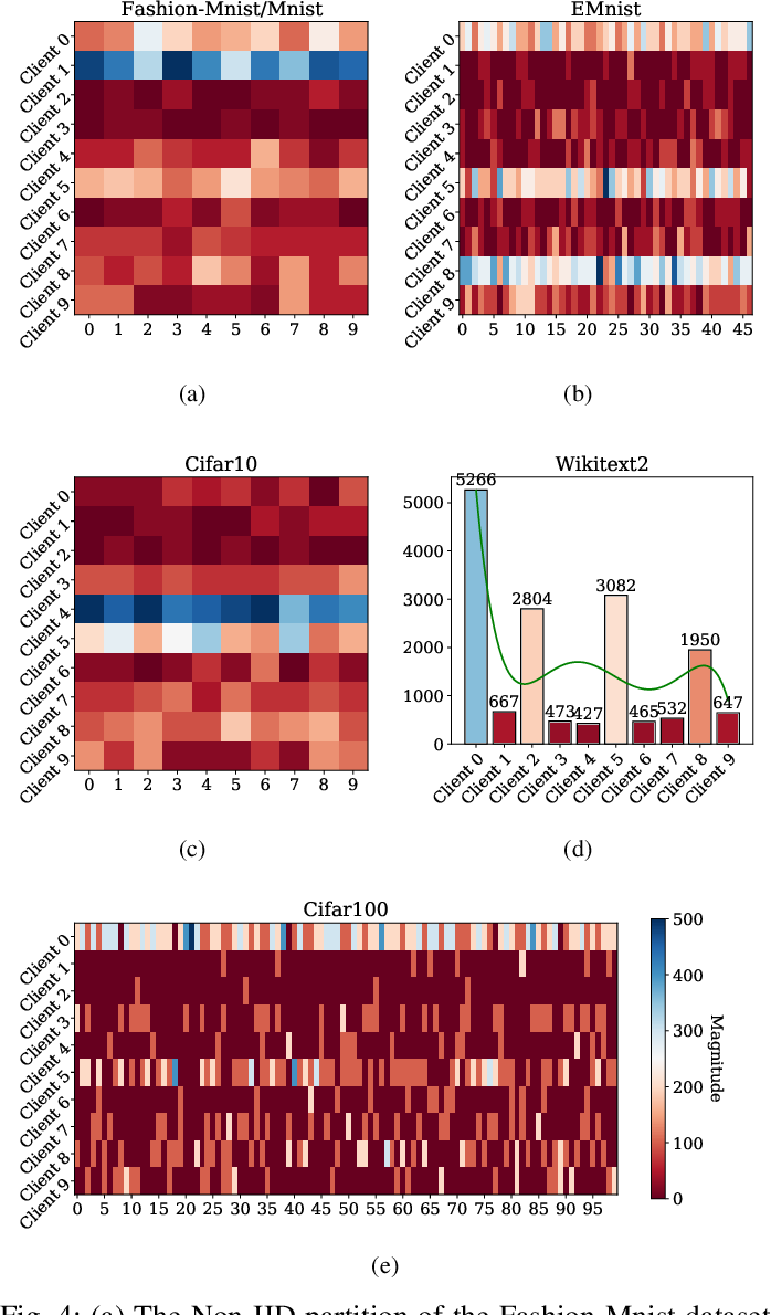 Figure 4 for Communication-Efficient Federated Learning with Compensated Overlap-FedAvg