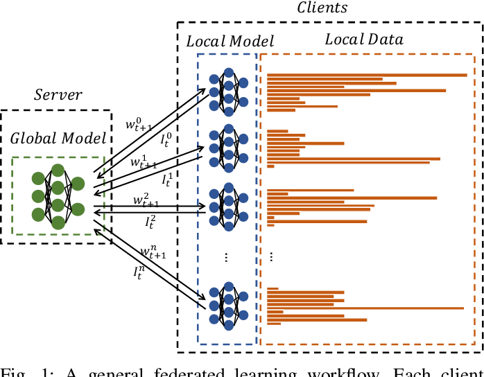 Figure 1 for Communication-Efficient Federated Learning with Compensated Overlap-FedAvg