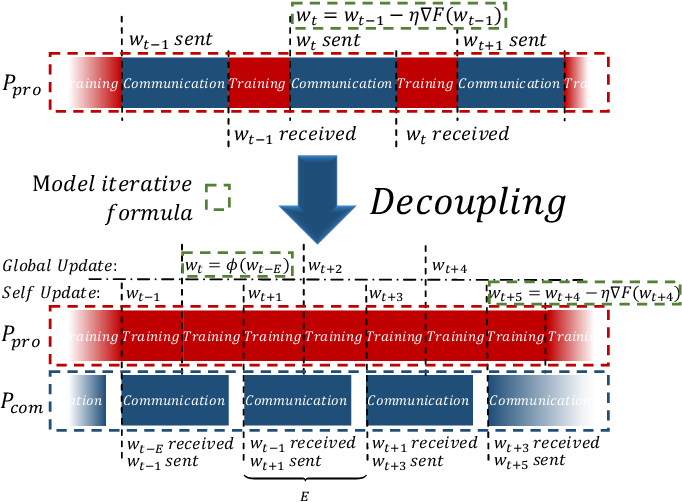 Figure 2 for Communication-Efficient Federated Learning with Compensated Overlap-FedAvg
