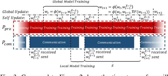 Figure 3 for Communication-Efficient Federated Learning with Compensated Overlap-FedAvg