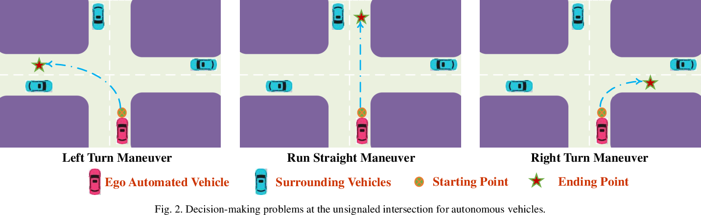 Figure 3 for Decision-making at Unsignalized Intersection for Autonomous Vehicles: Left-turn Maneuver with Deep Reinforcement Learning