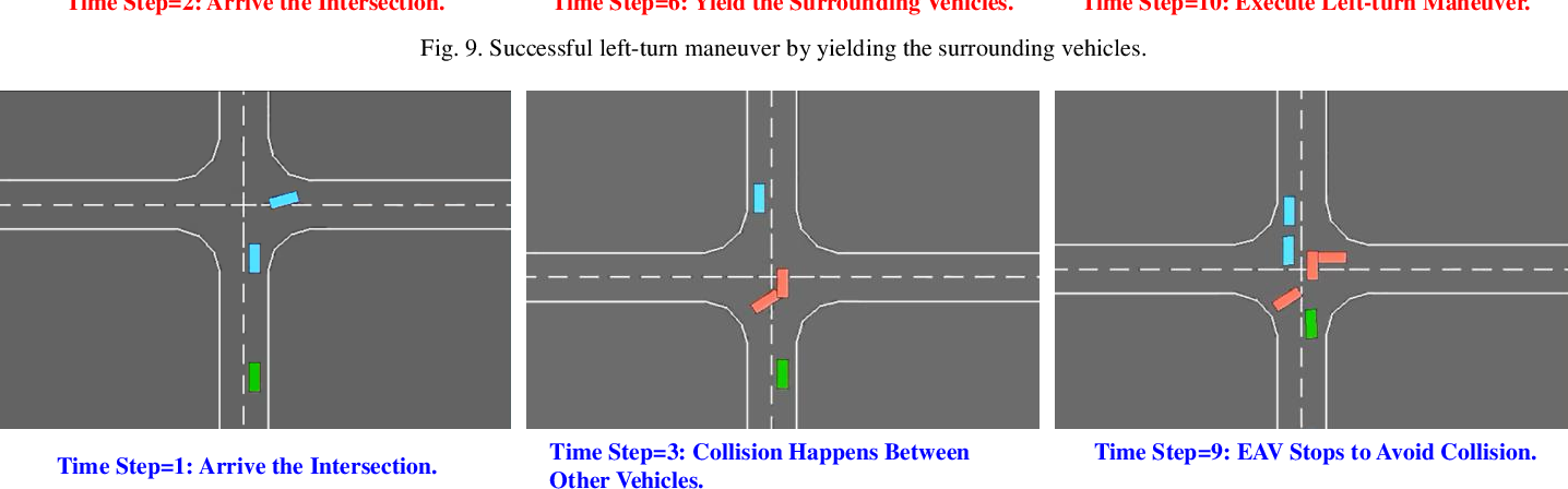 Figure 2 for Decision-making at Unsignalized Intersection for Autonomous Vehicles: Left-turn Maneuver with Deep Reinforcement Learning