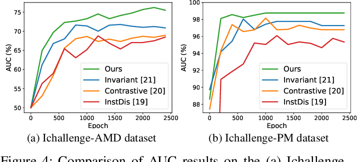 Figure 4 for Self-supervised Feature Learning via Exploiting Multi-modal Data for Retinal Disease Diagnosis