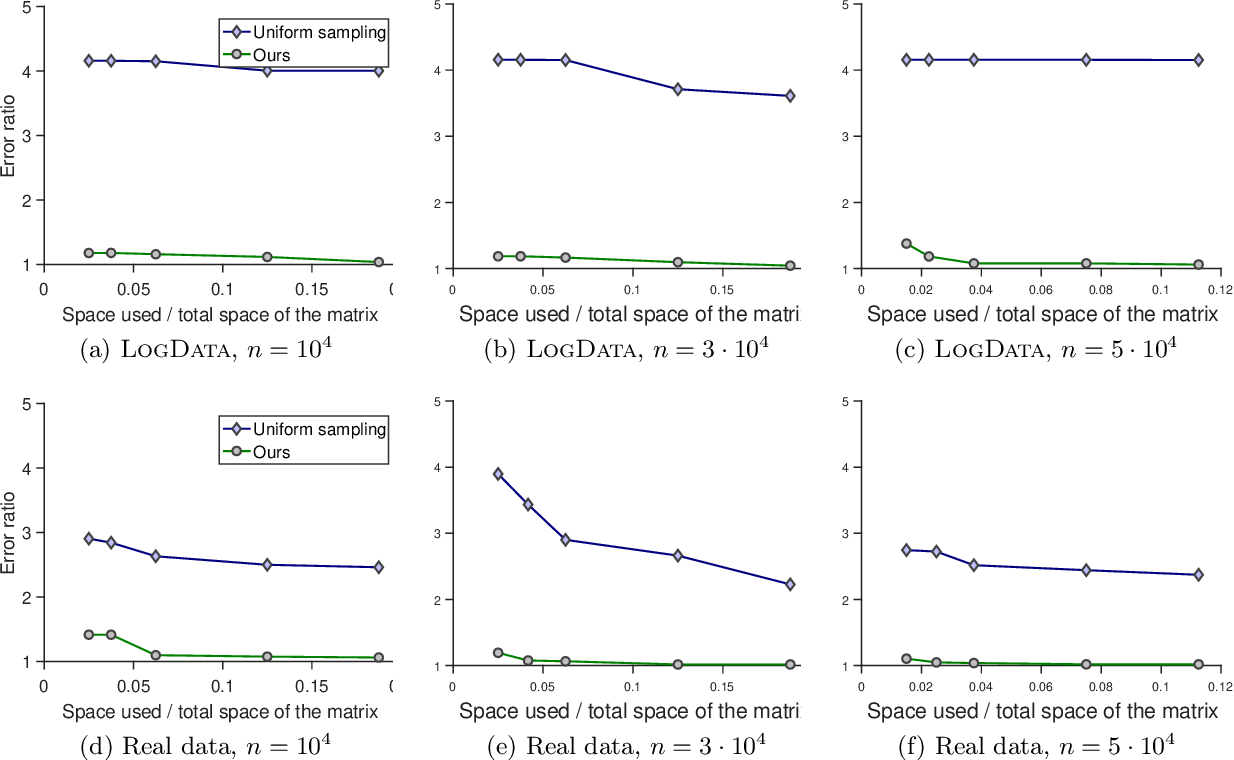 Figure 1 for Sketching Transformed Matrices with Applications to Natural Language Processing
