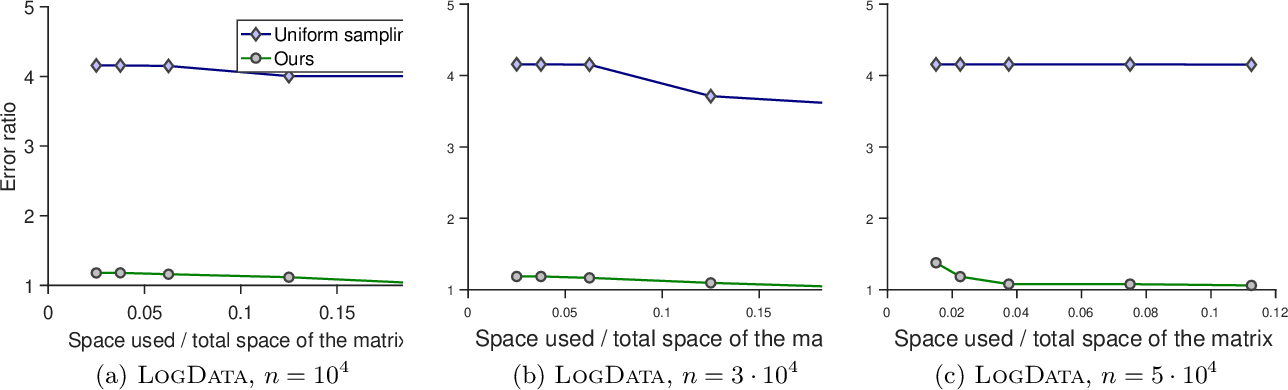 Figure 3 for Sketching Transformed Matrices with Applications to Natural Language Processing
