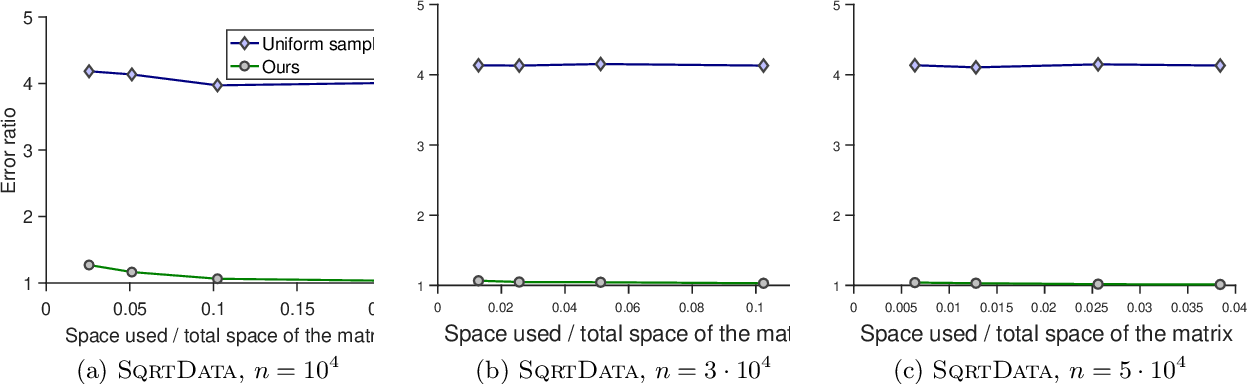 Figure 4 for Sketching Transformed Matrices with Applications to Natural Language Processing
