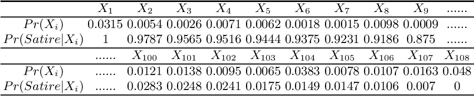 Figure 4 for Satirical News Detection with Semantic Feature Extraction and Game-theoretic Rough Sets