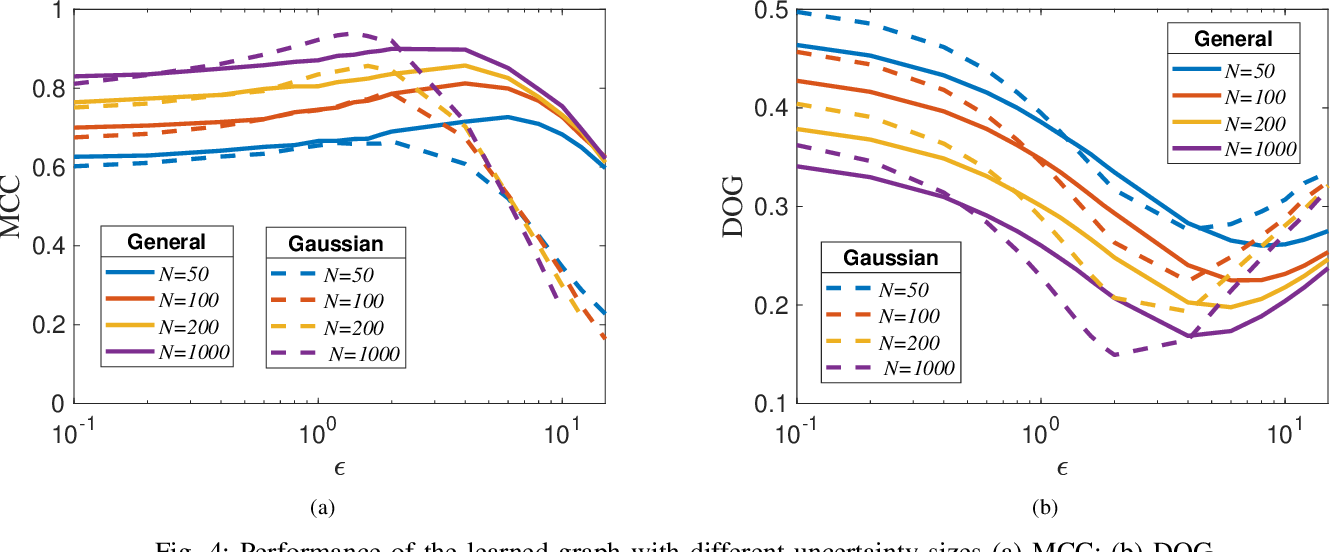 Figure 4 for Robust Graph Learning Under Wasserstein Uncertainty