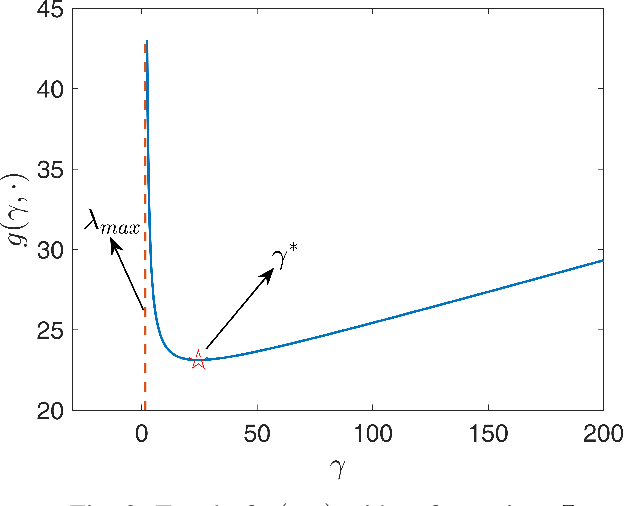 Figure 2 for Robust Graph Learning Under Wasserstein Uncertainty
