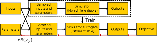 Figure 1 for Differentiating the Black-Box: Optimization with Local Generative Surrogates