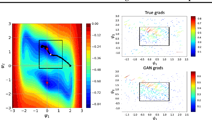 Figure 3 for Differentiating the Black-Box: Optimization with Local Generative Surrogates