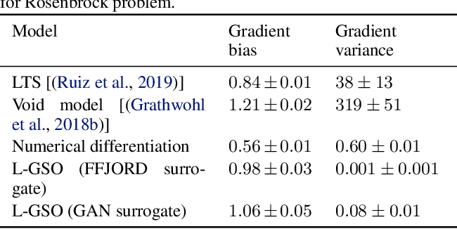 Figure 2 for Differentiating the Black-Box: Optimization with Local Generative Surrogates
