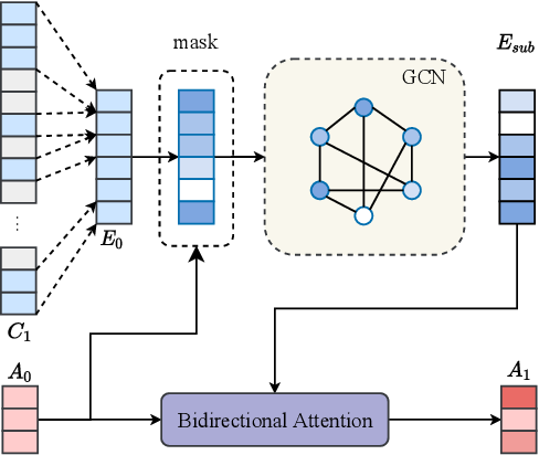 Figure 2 for Multi-hop Question Generation with Graph Convolutional Network