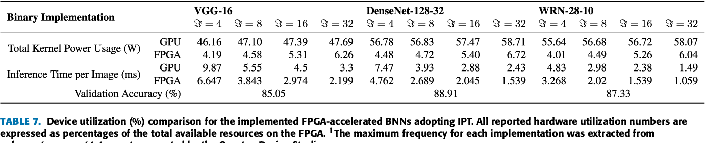 Low-Power and High-Speed Deep FPGA Inference Engines for Weed