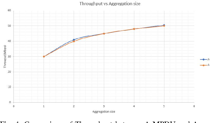 Performance Improvement Of IEEE 80211n WLANs Via Frame Aggregation