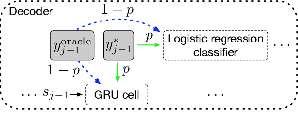 Figure 1 for Bridging the Gap between Training and Inference for Neural Machine Translation