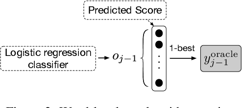 Figure 3 for Bridging the Gap between Training and Inference for Neural Machine Translation