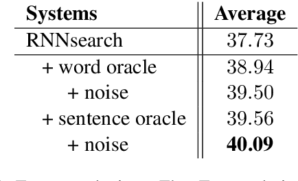 Figure 4 for Bridging the Gap between Training and Inference for Neural Machine Translation