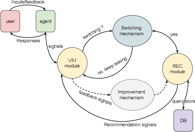 Figure 3 for Deep Conversational Recommender Systems: A New Frontier for Goal-Oriented Dialogue Systems