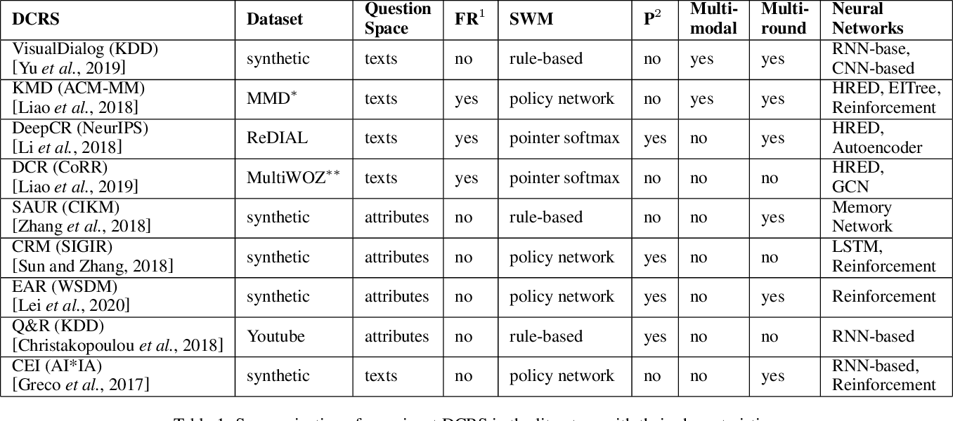 Figure 2 for Deep Conversational Recommender Systems: A New Frontier for Goal-Oriented Dialogue Systems