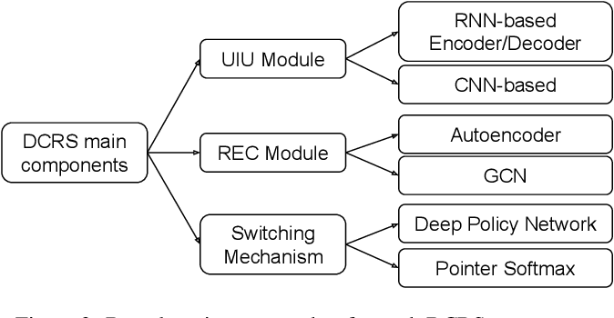 Figure 4 for Deep Conversational Recommender Systems: A New Frontier for Goal-Oriented Dialogue Systems