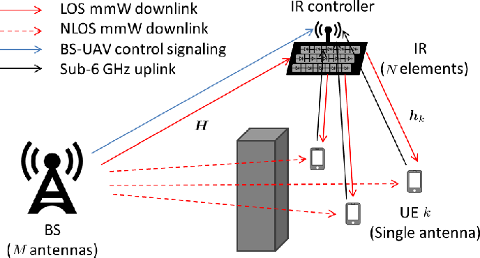 Figure 1 for Millimeter Wave Communications with an Intelligent Reflector: Performance Optimization and Distributional Reinforcement Learning