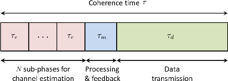 Figure 3 for Millimeter Wave Communications with an Intelligent Reflector: Performance Optimization and Distributional Reinforcement Learning