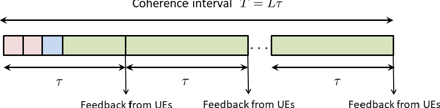 Figure 4 for Millimeter Wave Communications with an Intelligent Reflector: Performance Optimization and Distributional Reinforcement Learning