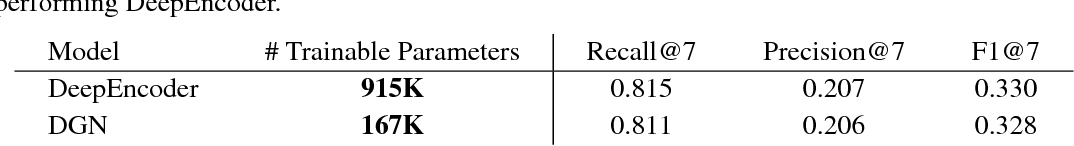 Figure 4 for Differentiable Greedy Networks