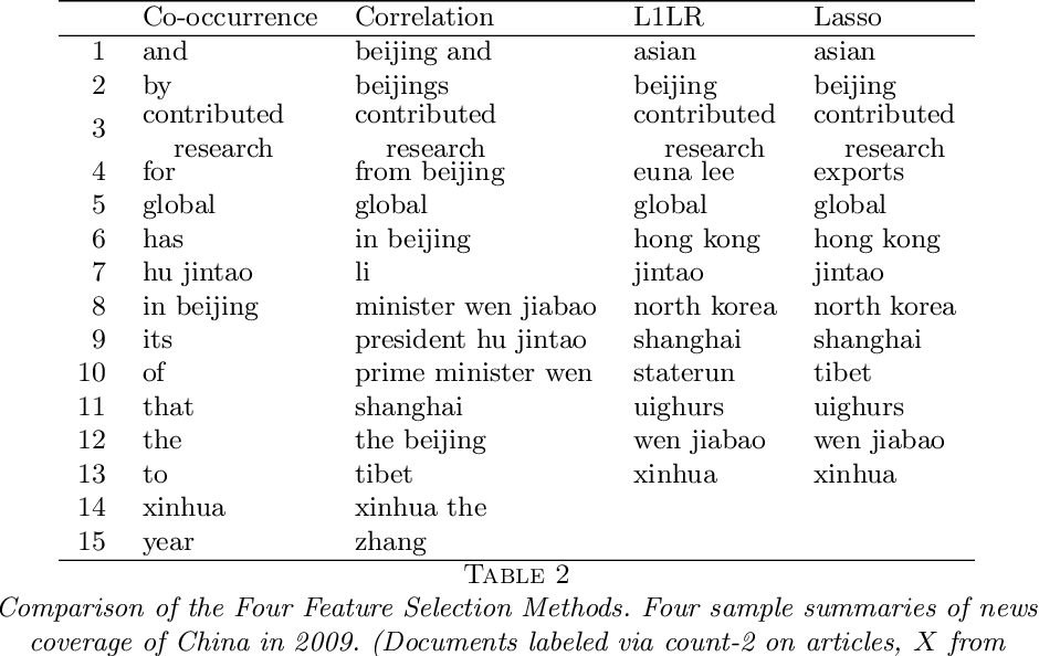 Figure 3 for Concise comparative summaries (CCS) of large text corpora with a human experiment