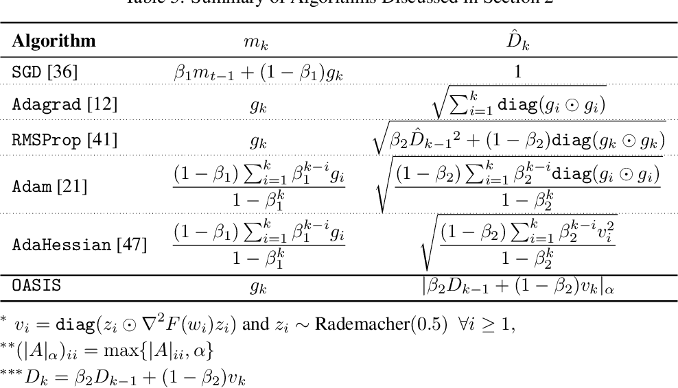 Figure 4 for Doubly Adaptive Scaled Algorithm for Machine Learning Using Second-Order Information