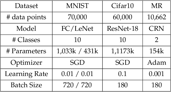 Figure 2 for DRACO: Byzantine-resilient Distributed Training via Redundant Gradients