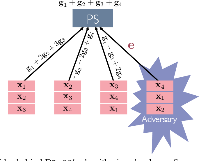 Figure 1 for DRACO: Byzantine-resilient Distributed Training via Redundant Gradients